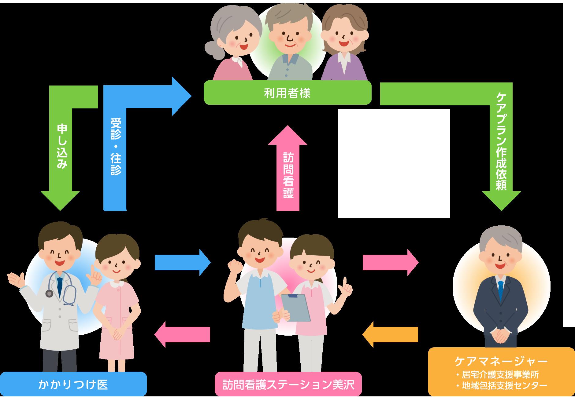 訪問看護ステーション美沢 介護保険ご利用の場合のお申し込み方法